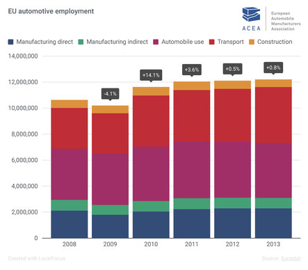 automotive employment
